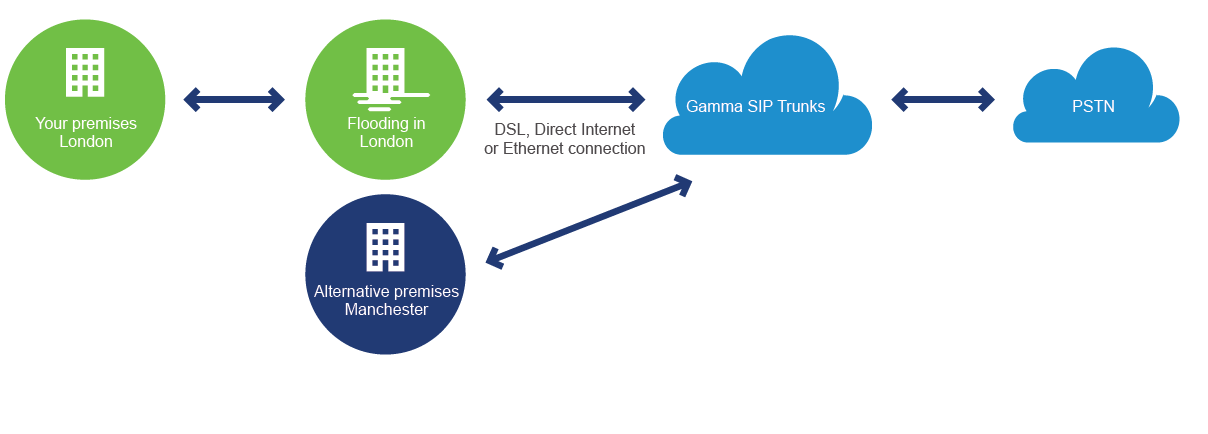 SIP trunking supporting business continuity